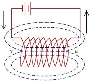 Электромагниты постоянного тока