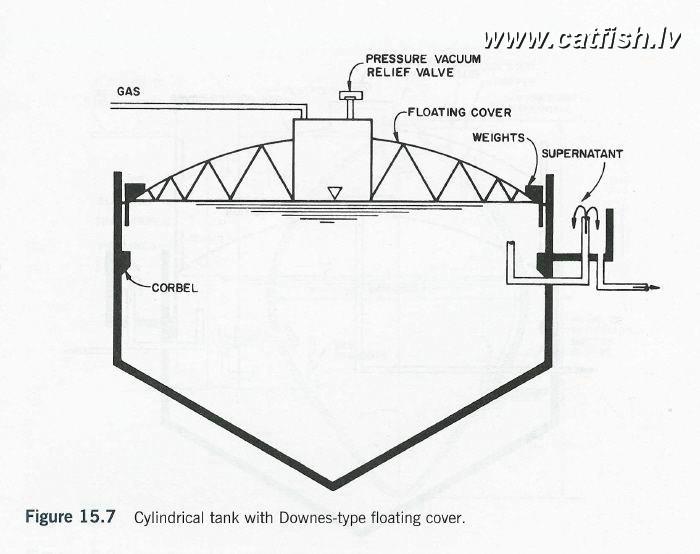 Как сделать установку для получения биогаза своими руками: 3 совета для новичков