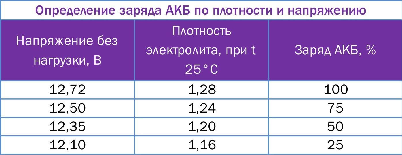 Таблица уровня заряда аккумулятора автомобиля по напряжению