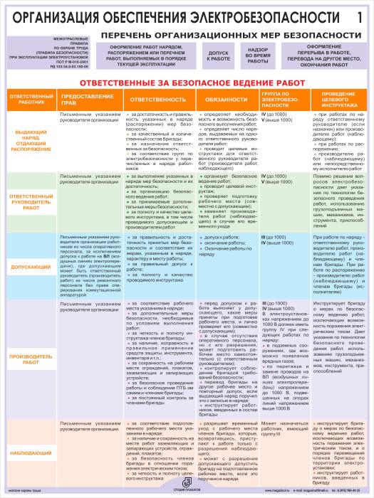 Организационные мероприятия по обеспечению безопасного проведения работ в электроустановках