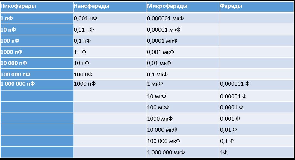 Емкость конденсатора: единица измерения