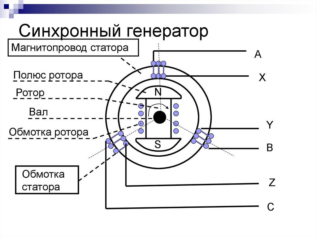 Устройство и принцип действия тахогенераторов переменного тока