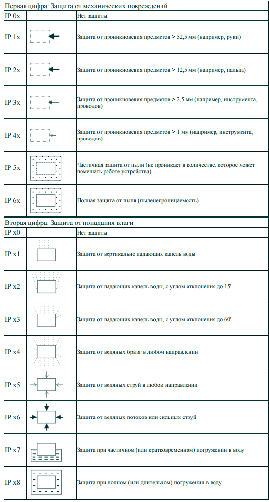 Гост iec 62262-2015 электрооборудование. степени защиты, обеспечиваемой оболочками от наружного механического удара (код ik)
