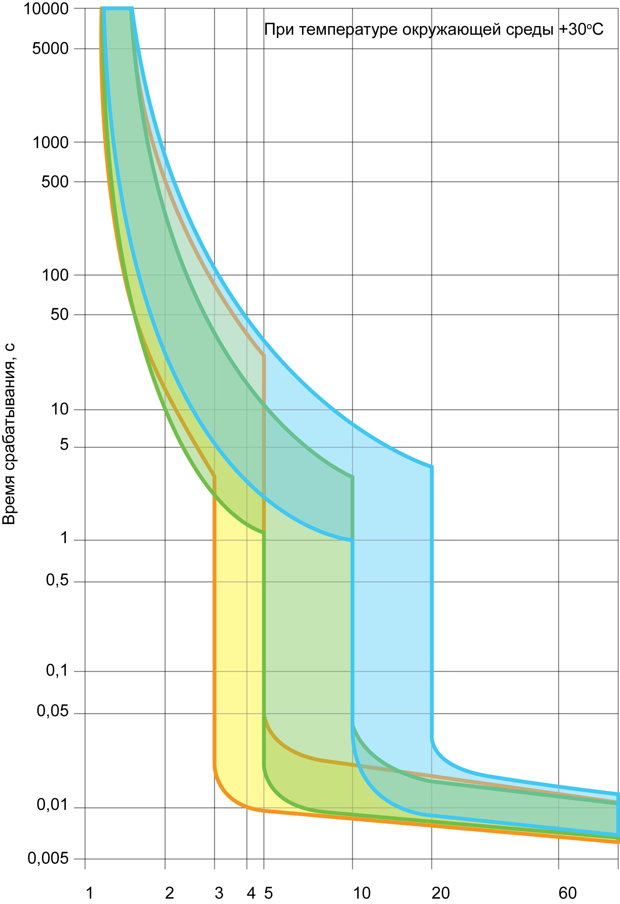 Время-токовые характеристики автоматических выключателей (в, с, d)