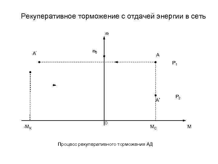 Рекуперация электроэнергии при проведении испытаний