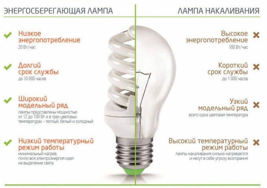 Освещение энергосберегающее