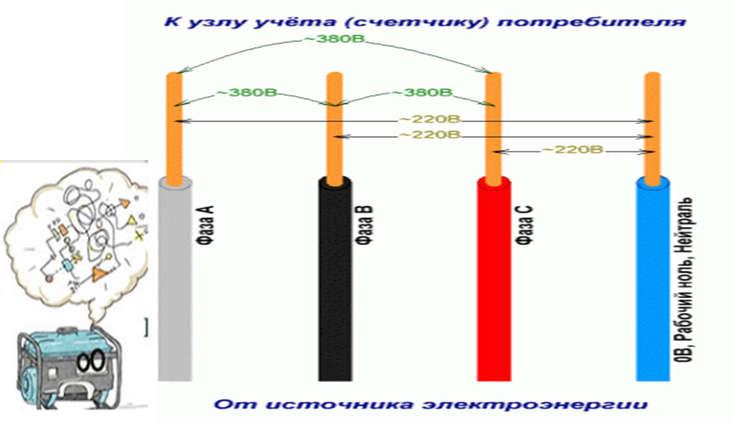 Однофазные замыкания на землю. компенсация емкостных токов замыкания на землю. дгр