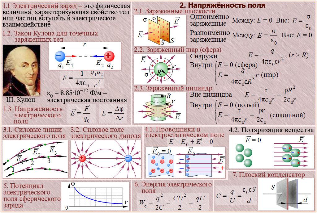 Формула расчёта ёмкости конденсатора в зависимости от площади пластин