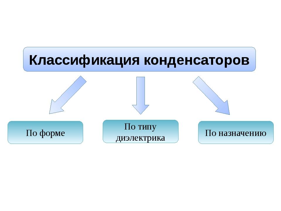 Типы конденсаторов, их характеристики и назначение