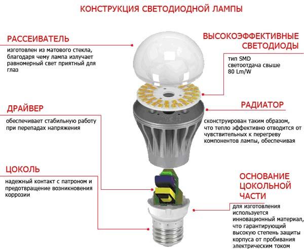 Декоративные источники света