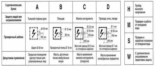 Что такое ipx: изучаем степени защиты электроники от воды и пыли [перевод]