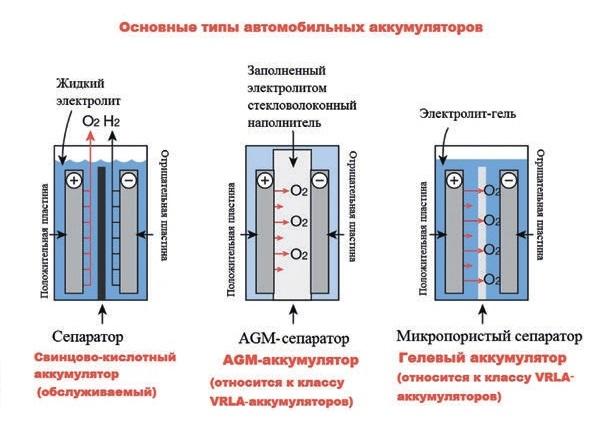 Какие основные виды аккумуляторных батареек существуют?