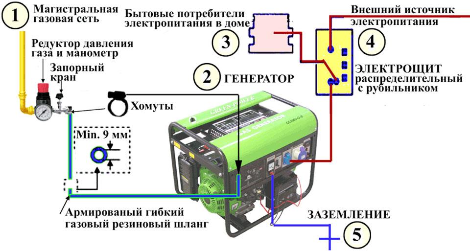 Рассказываем про ремонт бензогенераторов своими руками