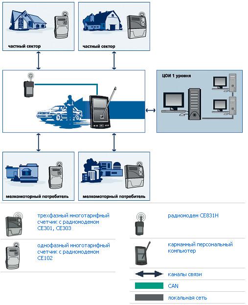 Положение об организации коммерческого учета электроэнергии и мощности на оптовом рынке