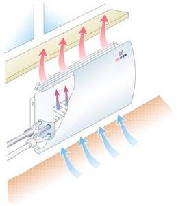 Выбираем хороший электрический конвектор, какого типа лучше приобрести