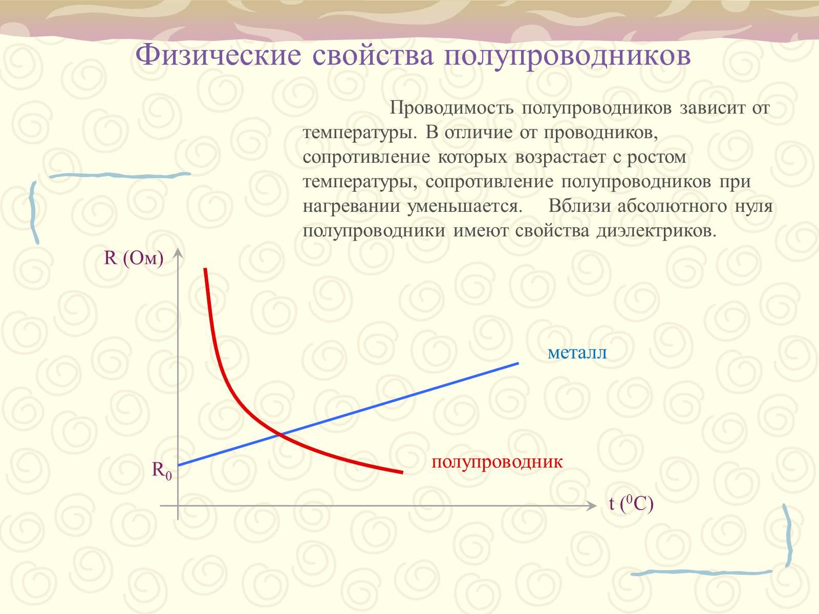 Полупроводник. n-тип, p-тип, примесные элементы.