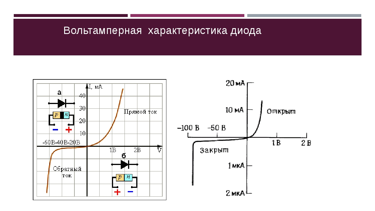 Технические и электрические параметры диода in-5822: преимущества и недостатки
