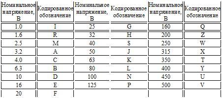 Конденсатор 104