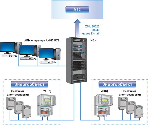 Автоматизированные системы коммерческого учета электроэнергии