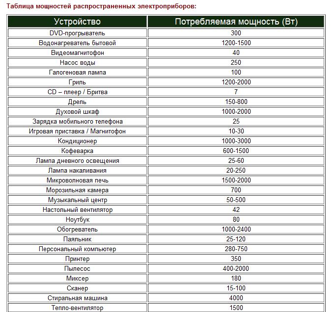 Сколько электроэнергии потребляют бытовые приборы — таблица и рекомендации по экономии