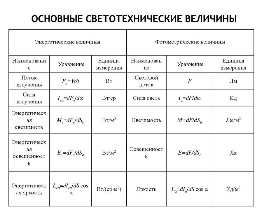 Задание №1 огэ по физике