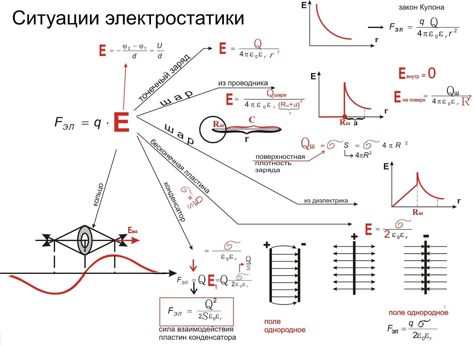 Расчет электрической цепи постоянного тока с конденсаторами