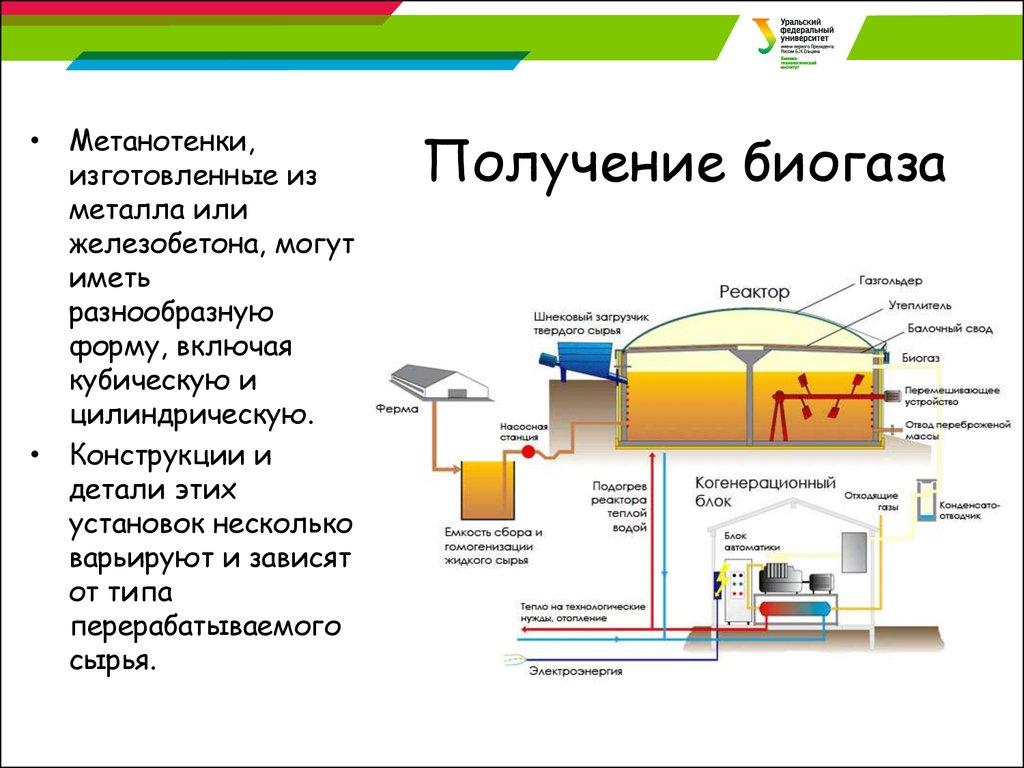 Установка для производства биогаза в частном доме