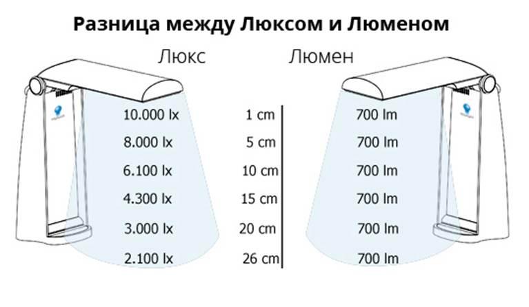 Расчет люменов на одного квадратного метра под разные помещения