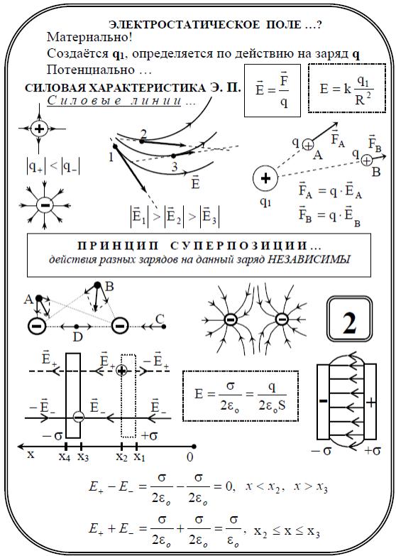 Электростатика. основные понятия. электрический заряд. закон сохранения электрического заряда. закон кулона. принцип суперпозиции. теория близкодействия. потенциал электрического поля. конденсатор.