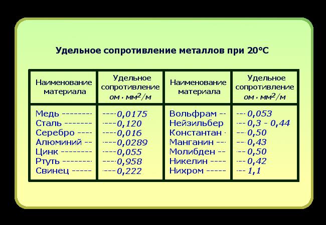 Проводниковые материалы высокой проводимости