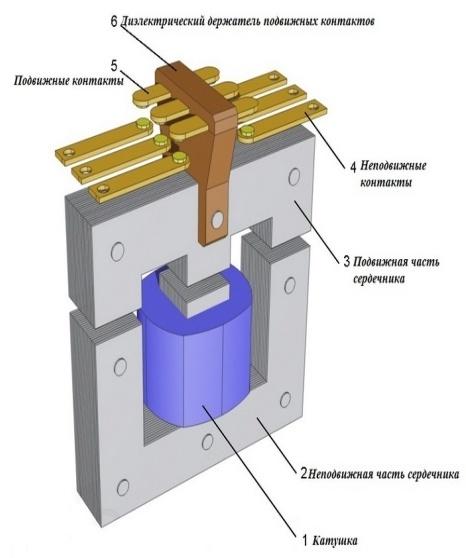 Контакторы и магнитные пускатели: сходства и различия