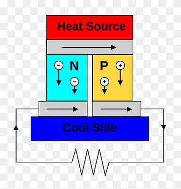 Термогенератор, получаем электричество из тепла.