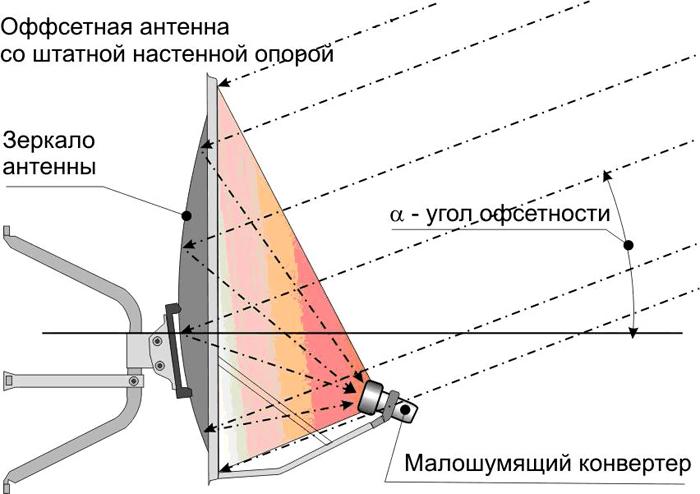 Как настроить спутниковое тв от провайдера мтс