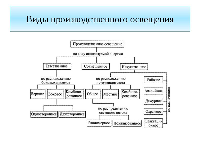 Организация и управление светом в системе «умный дом»