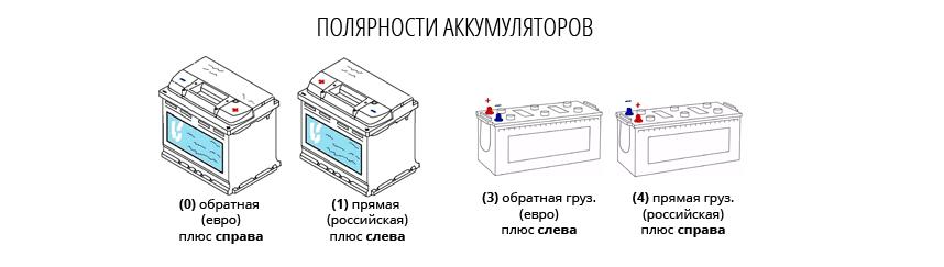 Полярность автомобильного аккумулятора: прямая и обратная