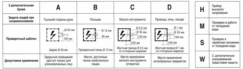Степень защиты (ip) светильников