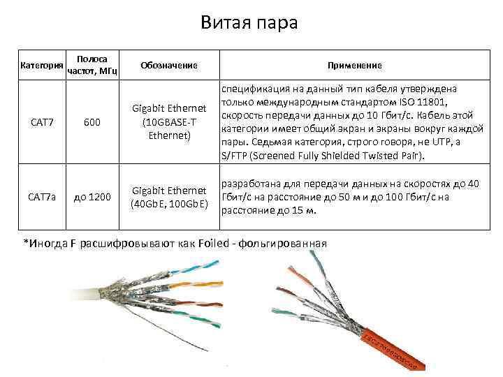 Кабель rj-45 — чем различаются категории кабеля