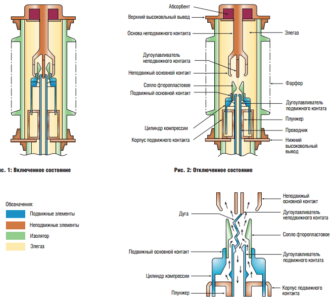 Применение и эксплуатация элегазовых выключателей