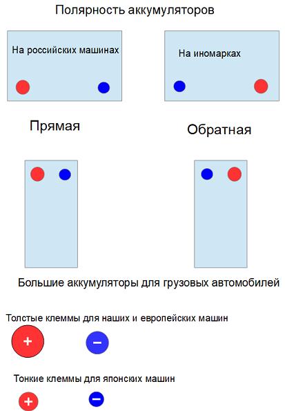 Прямая и обратная полярность аккумулятора: в чем разница и как определить