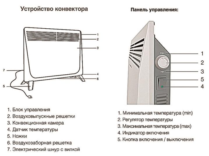 Рассчитываем мощность конвектора по площади и объему