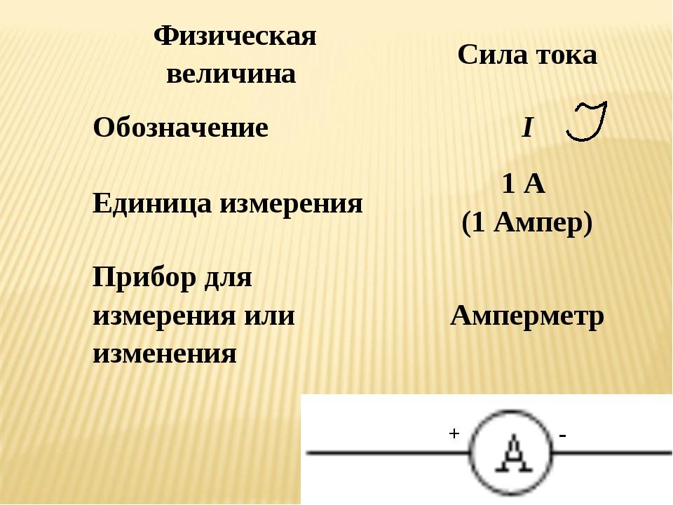 Ампер: единица измерения, соотношения по системе (си)