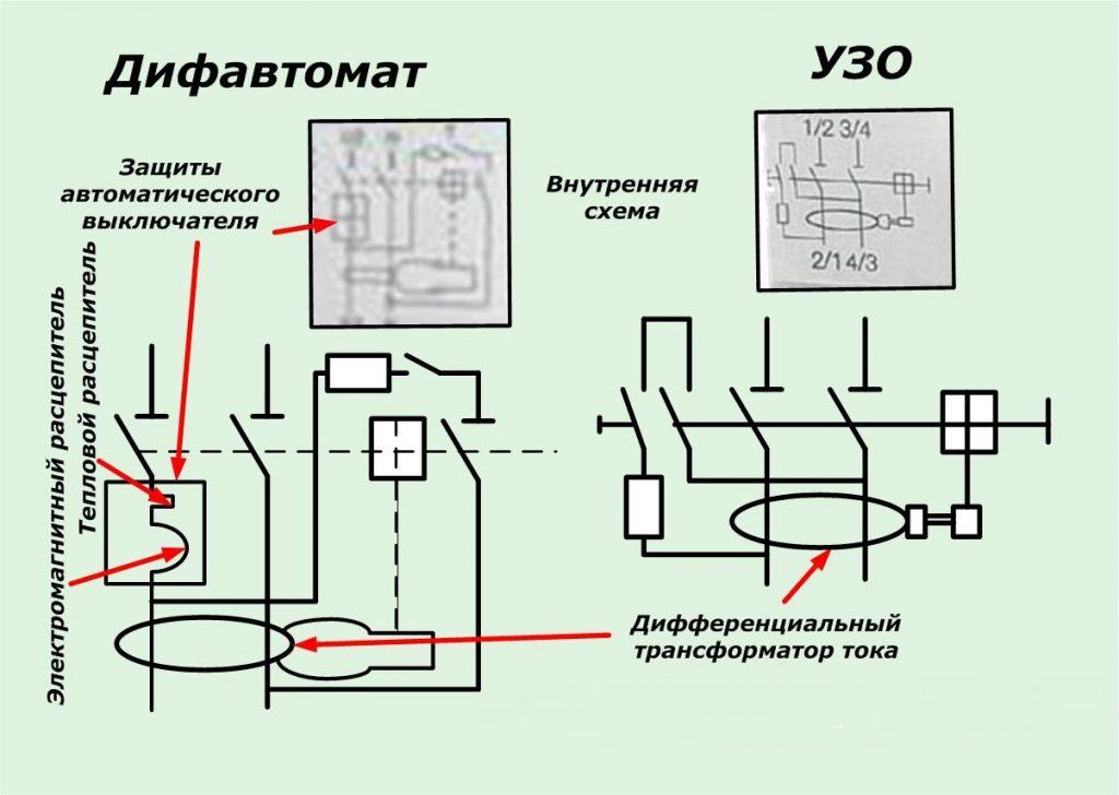 Принцип работы дифавтомата и устройство его действующего механизма