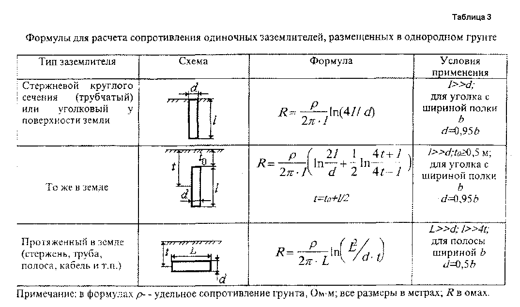 Список строительных калькуляторов » калькулятор расчёта заземления