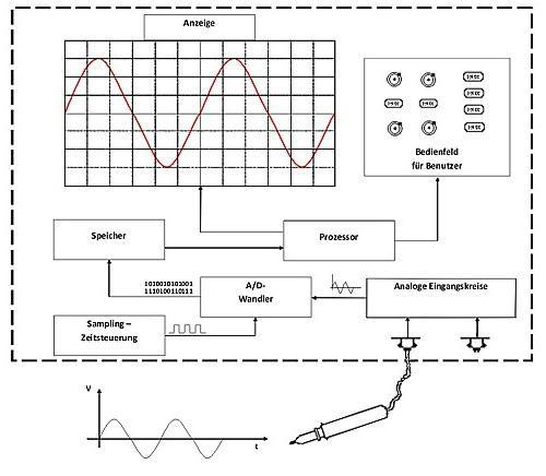 Советы мастеров по выбору осциллографа