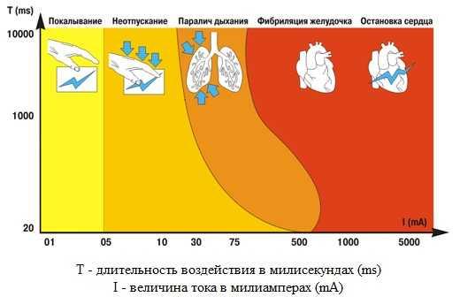 Смертельная сила тока для человека в амперах