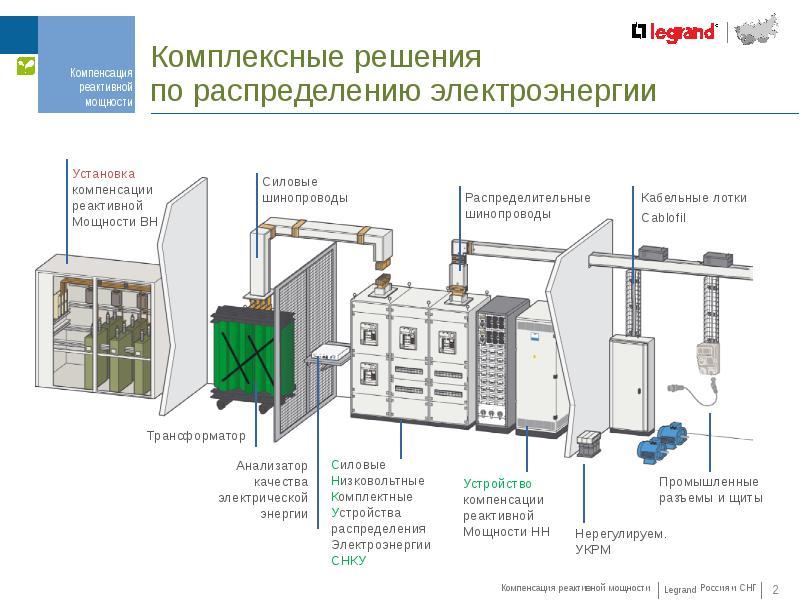 Конденсаторные установки компенсации реактивной мощности