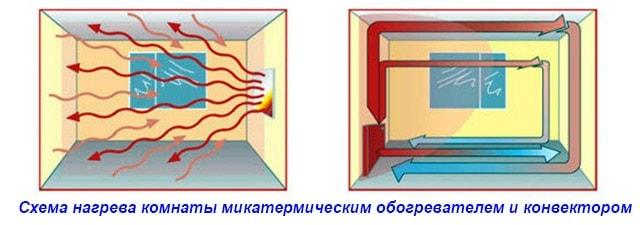 В чем заключается принцип работы конвектора?