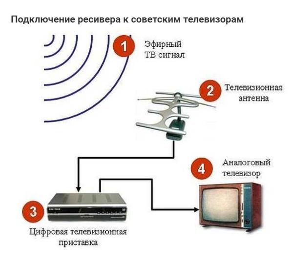 Как антенный телевизионный усилитель подключить к блоку питания