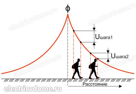 Опасности в зоне шагового напряжения и правила перемещения