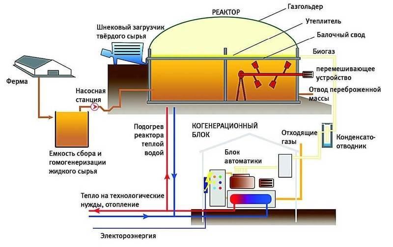 Биогаз — что это такое. общие понятие и применимость.